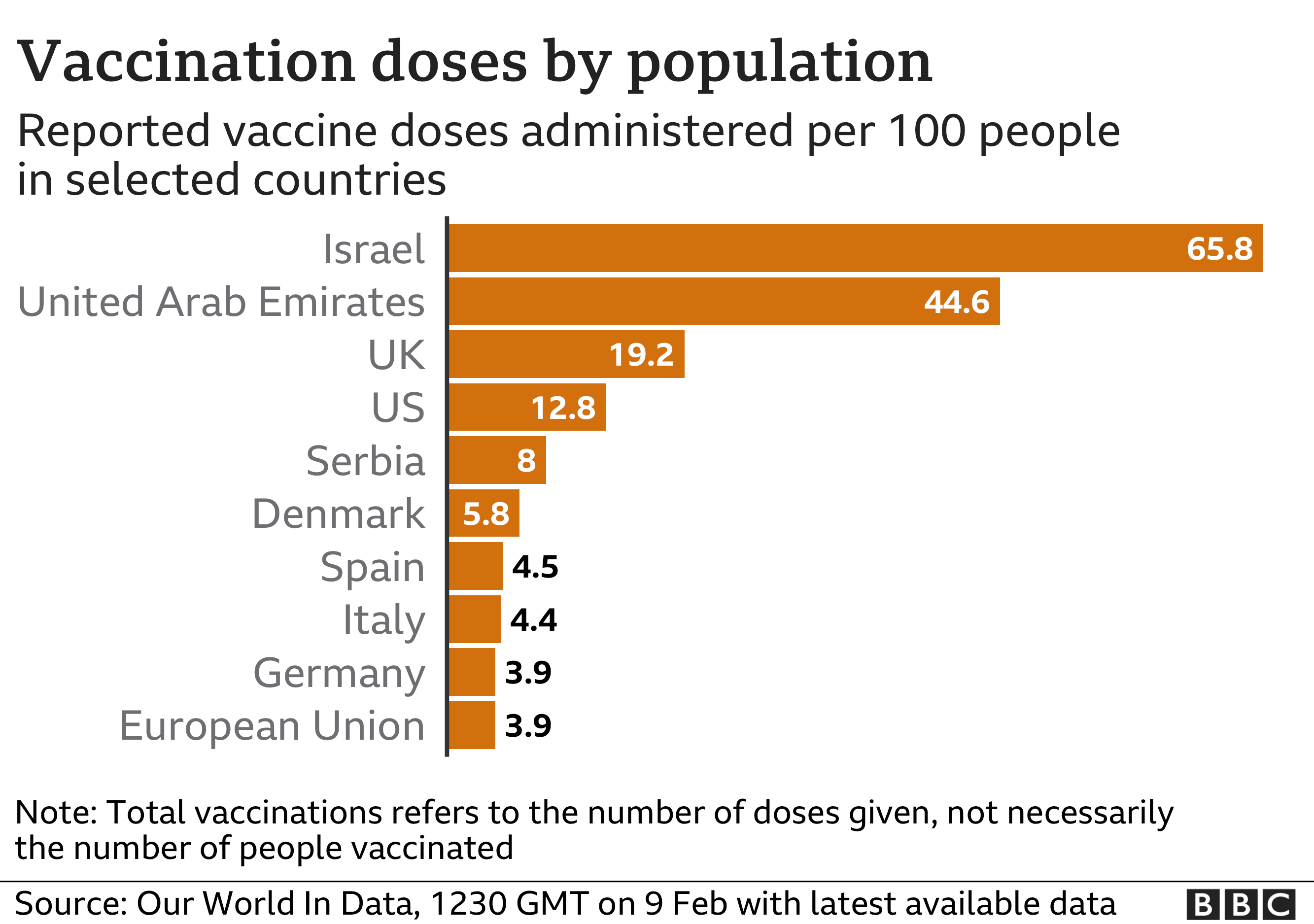 Vaccine does per 100,000 in selected countries
