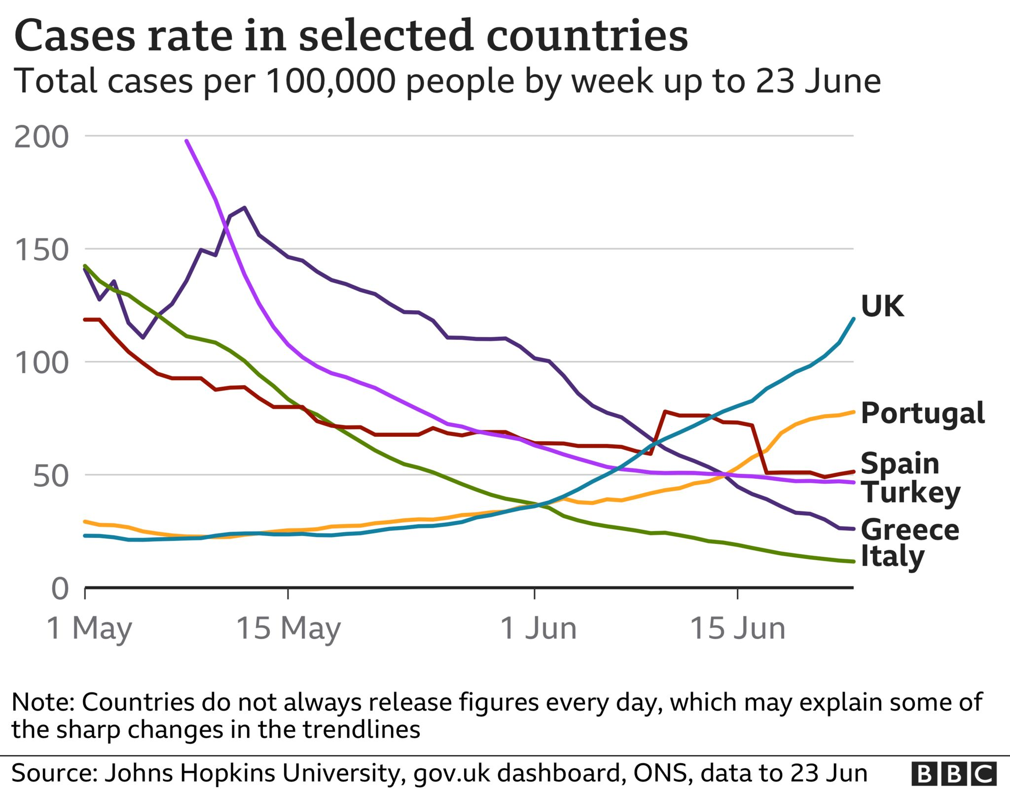Graph showing cases rate in selected countries