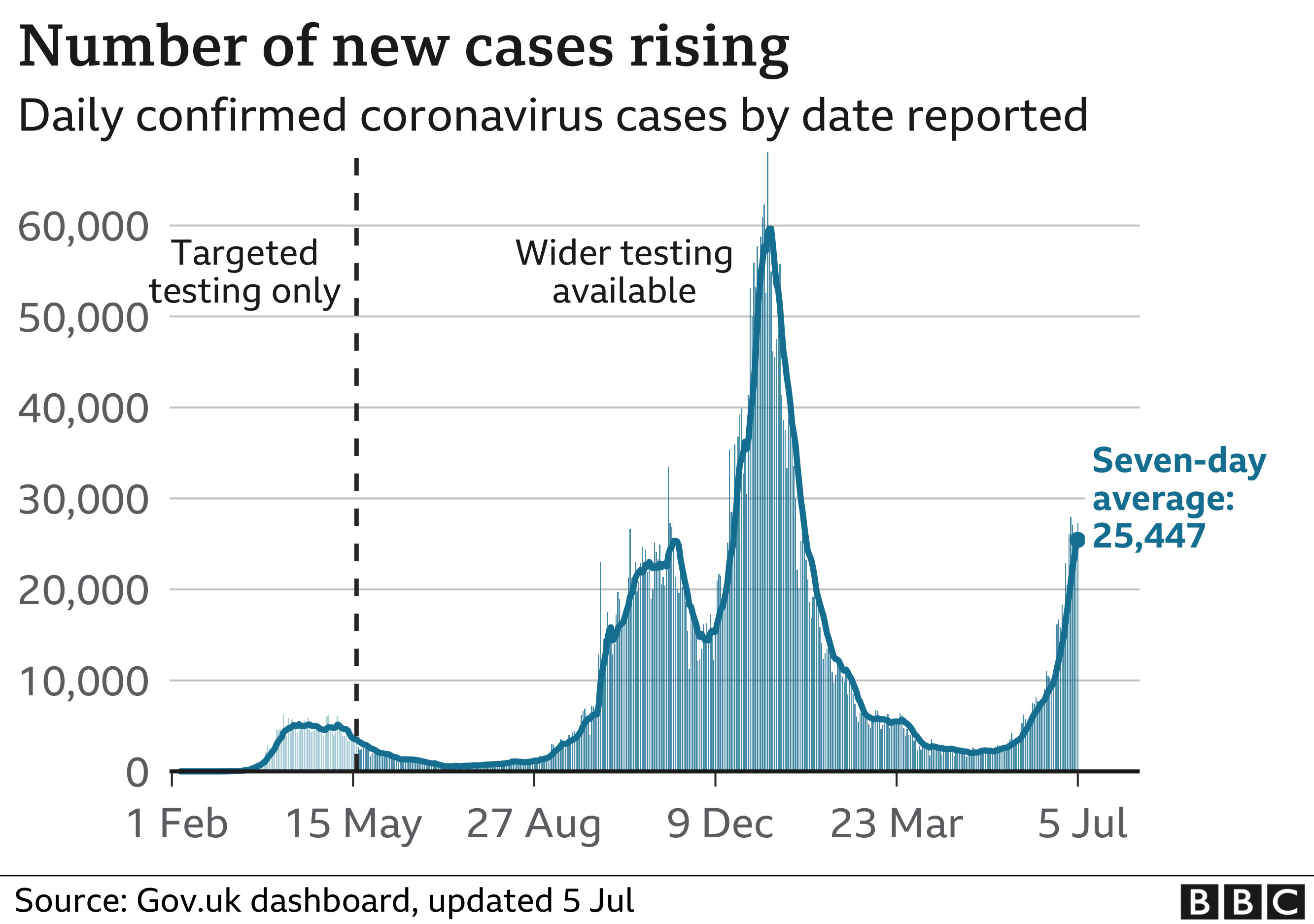 Chart showing that the number of cases is now rising again
