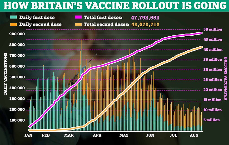 Britain's national roll out has already inoculated almost nine in ten adults in the country